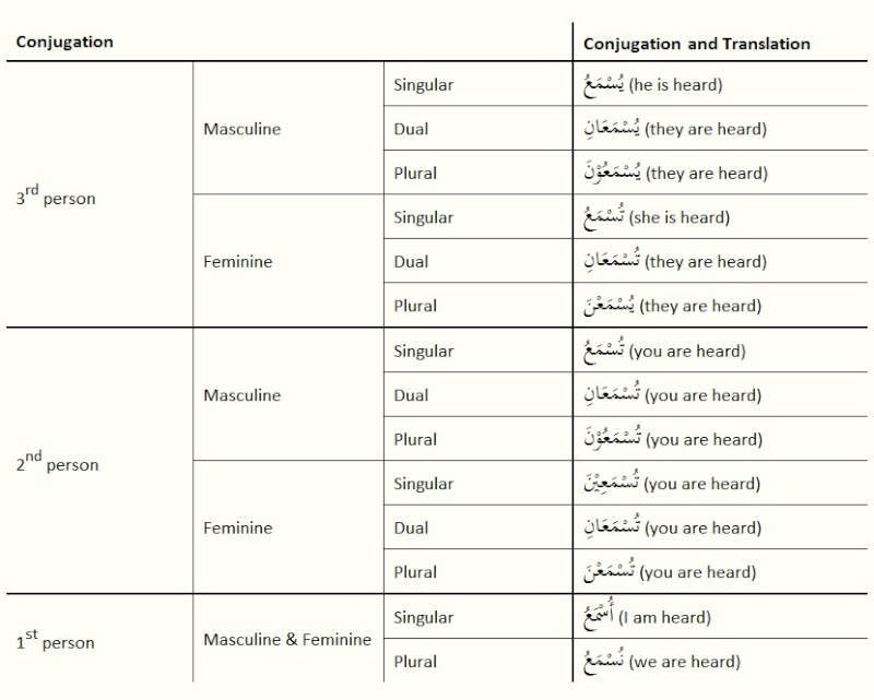 arabic conjugation chart oker whyanything co