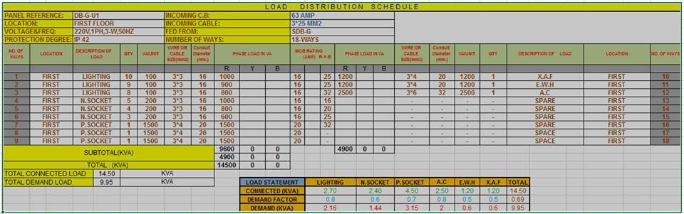 Load Distribution Schedule Sheet شيت اكسيل لعمل جدول الاحمال بطريقه سهله