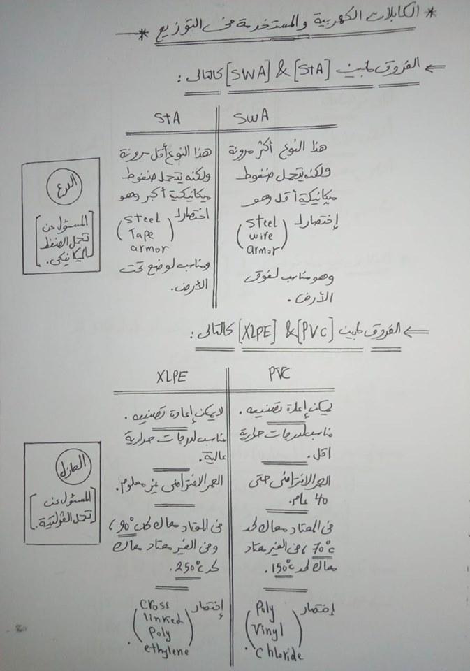 محاضرة باللغة العربية عن كابلات التوزيع الكهربى Distribution Cables Lecture