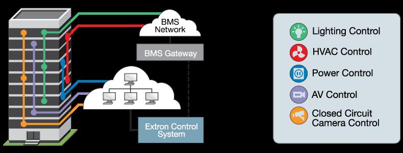مختصر سريع على نظام BMS