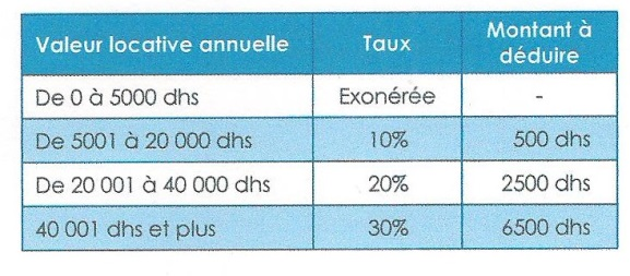 Les imp ts locaux taxe d 39 habitation taxe de services communaux - Exoneration taxe habitation si non imposable ...