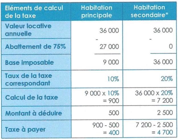 Impots les imp ts locaux taxe d 39 habitation taxe de services communaux - Exoneration taxe habitation si non imposable ...